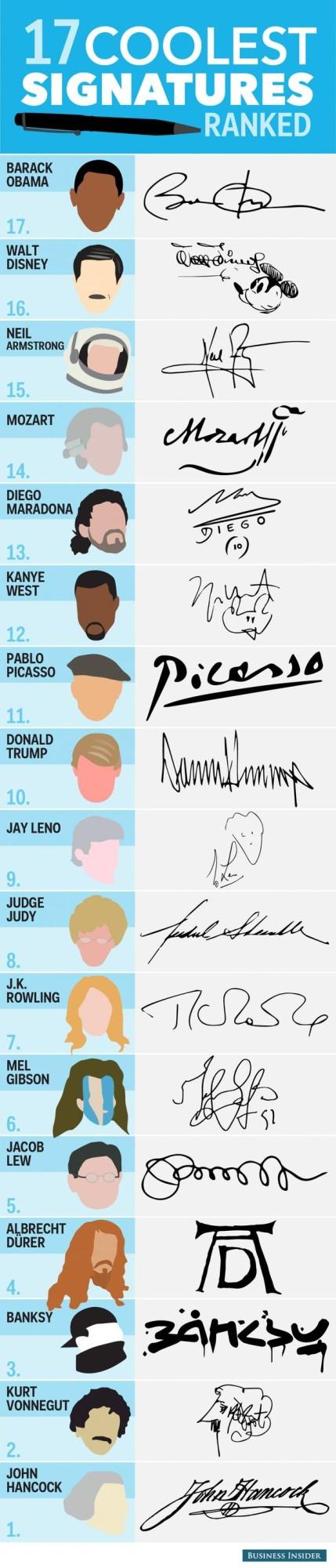 signatures celebres