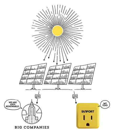 sunport vs big companys